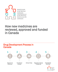 How New Medicines are Reviewed, Approved and Funded in Canada